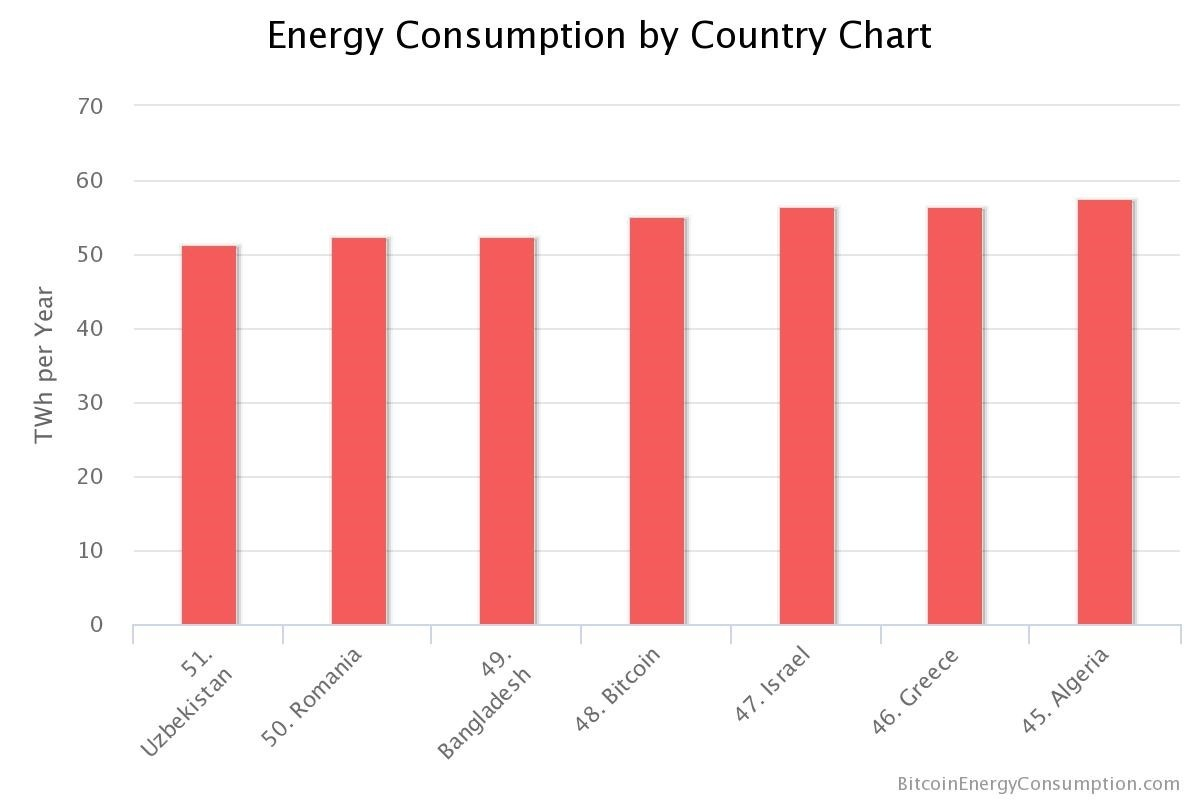 bitcoinenergyconsumption_by-country-chart
