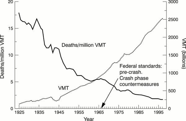 car-accident-death-1925-1995-USA
