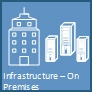 Infrastructure – On premises