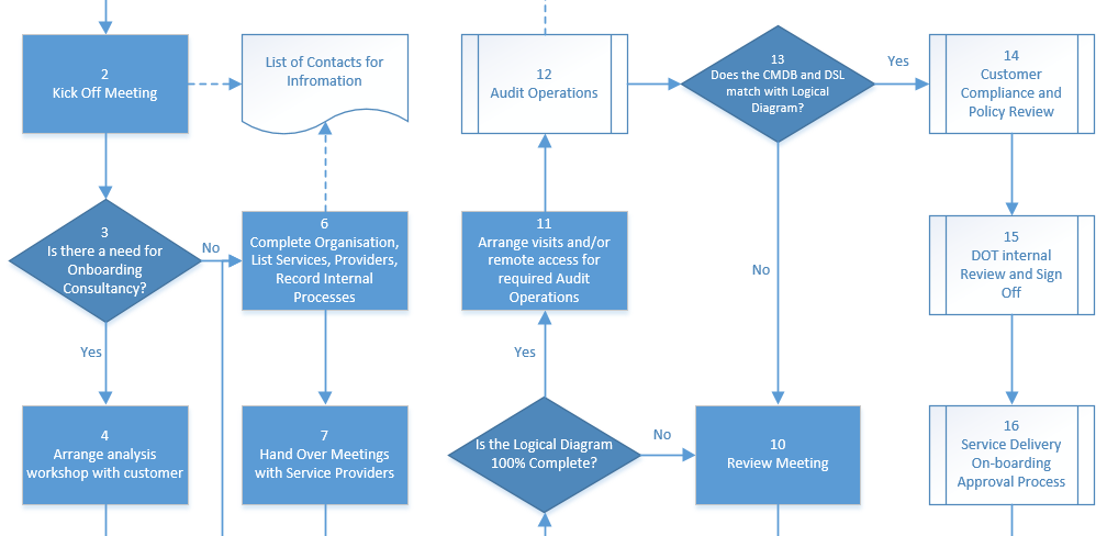 ice-on-boarding-process-chart
